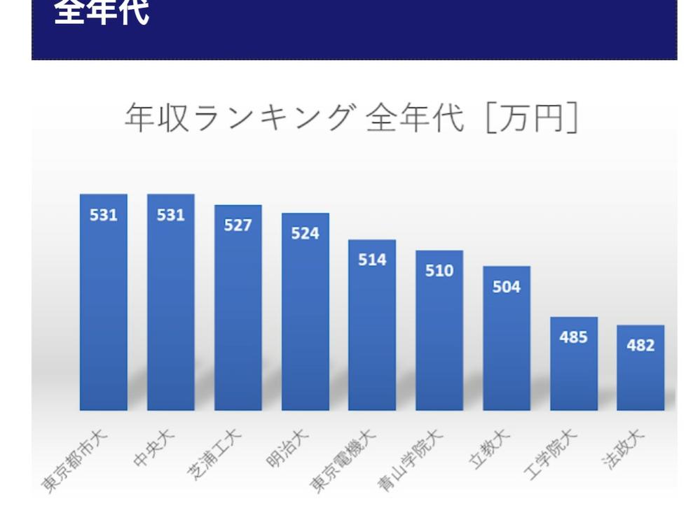 東京都市大学はなぜ、年収ランキングでマーチ四工大トップなのですか?
