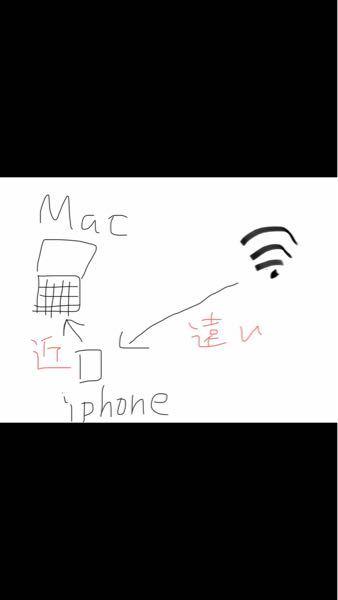 私のMacが自宅のWi-Fiを全然見つけてくれません。 私の部屋からWi-Fiのルーターまでの距離が少しあるのですが、めちゃくちゃ近づかないとWi-Fiを拾ってくれません。繋げた後は部屋に戻って...