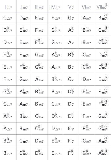 テンションについてです 初心者ですのでお手柔らかにお願いします Bm9(BDF#AC#)を例に教えて欲しいのですが キーDとキーAではダイアトニックで1度〜9度まで数えて構成音が合うのですが、 ...