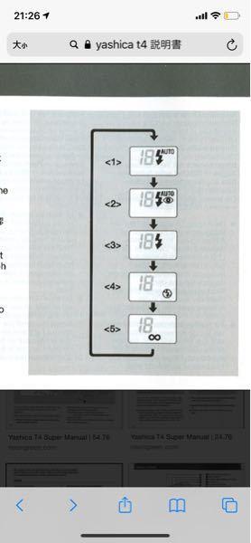 Yashica T4についての質問です。 フラッシュの有無や赤目補正など5つの設定が可能なのですが、どのモードだと、夜景がきっちり写りやすい、とか昼間はこの設定がいいとかってありますか? 教えて...