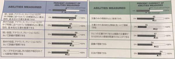 TOEIC2回目の受験で写真のような結果でした。 スコアは655(L385 R270)です。 2、3ヶ月後にもう一度受験したいなぁと思っています。目標は730です。 アビメから弱点と克服法な...
