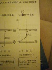 授業で先生にいきなりこれを見せられて、弱酸+弱塩基の中和曲線の見方をグラフから推測しろって言われました。初見なのでよく分かりませんでした。中和曲線の見方を教えてください。
