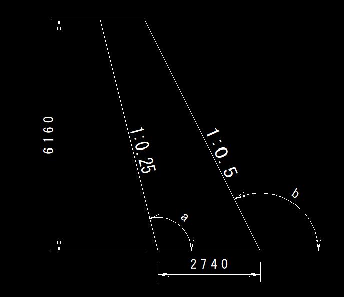 土木関係従事者です。法勾配について質問です。 添付画像のような図形があり、勾配率が それぞれ1:0.25、1:0.5というのは分かっているんですが その時のa,bの角度は何度になりますか? また...