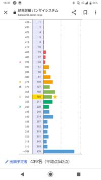 大阪市立大学の商学部と経済学部のどちらを受けようか悩んでます。 共通テストは72%なので厳しいのは承知の上で突っ込みます。 ぶっちゃけまだ可能性があるのはどちらの学部ですか? 2次だと経済学部の方が取る割...