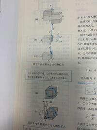 材料の力学のせん断応力についての質問です。 下の写真の図2.7bではせん断応力は力Fの反対向きに生じています。そのためせん断応力の逆向きに材料が変形すると思うのですが、図2.8のbではせん断応力の向きに材料が変形しています。これはどうしてですか? 分かりづらい質問かもしれませんがご教授願います