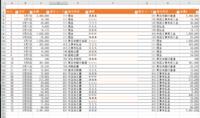 VBAで作ろうと試行錯誤してみましたが、できなかったので教えて下さい。 データとひな形があります 現金で説明します。 まず、EとHに同じ名前(現金)があった ひな形の2Eに名前を転記します(現金) シート名も現金にします。 ひな形に転記をするのですが、  ひな形 データ A(月日) B(日付) B(相手科目) 借方科目が現金だったらHの名称 B(相手科目) 貸方科目が現金だったらEの名称 C...