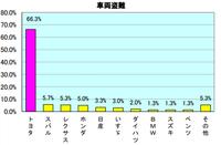 なぜマツダのクルマは盗難が少ないのですか。 ・・・・・・・・・・・・・・・・ 盗難が多いクルマといえばGT-R。エボ。typeR。wrx stiなどの海外で人気のスポーツカーが多いそうですが。 ですが海外で一番売れている日本製スポーツカーてマツダ・ロードスターなのでは。 海外では大人気のロードスターなのになぜ盗難が少ないのですか。 幌だから盗むのは簡単だと思うのですが。  と質問したら。 ロ...