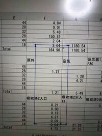 Excelで画像のような青い矢印でできた長方形が出てきてるのですが、なぜですか?消す方法はありますか?