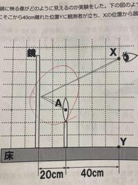 図のXの位置から鏡を見た時、光源AはYの位置から何センチ離れたところに立っているように見えるか と言う問題です 答えが60センチ+60センチで120センチとありますが 鏡の奥にあるAは20センチ奥にあるので80センチではないのか?  と家族全員で首を傾げております。 今となっては回答、解説が間違えているのでは?と言う所まできています。  どうか受験も近いので解説60+60=120以外で教えて...