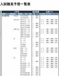 名古屋学院大学経済学部の前期3教科の偏差値が50.0もありますが、なぜですか? 11/15 東海・北陸 私立大学 https://www.keinet.ne.jp/university/ranking/2021/ds04.pdf
