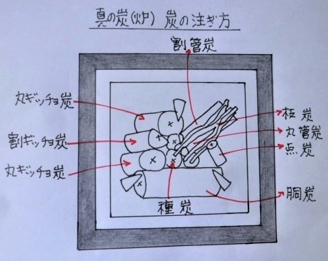 炉の真の炭手前での炭の注ぎ方は図のとおりで良いですか。