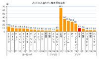 なぜ日本てバイクの普及率が高いのですか。 ・・・・・・・・・・・・・・・・・・・ 日本ではバイクは売れていないとドヤ顔で語る人がいますが。 ソースはネットですが(笑) ネットで調べてみたら人口当たりの計...