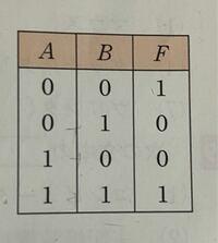 論理値表で表される出力Aを論理式で表して欲しいです やり方も教えてください