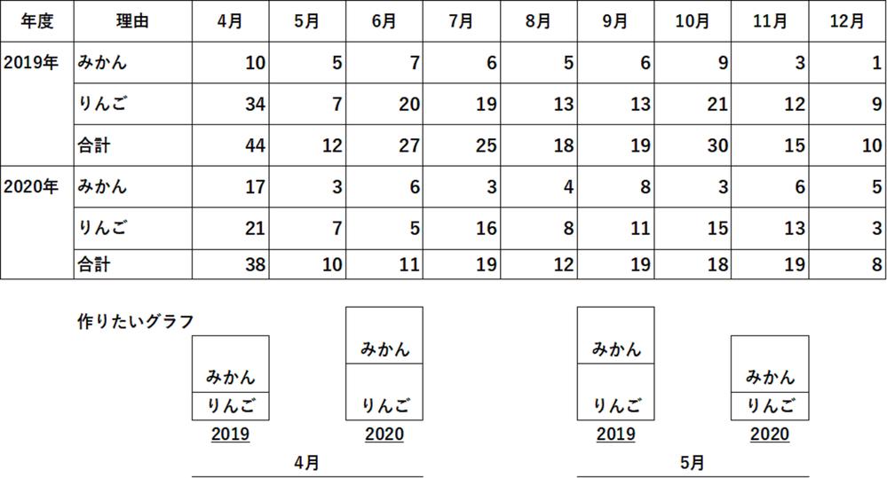 チップ500枚 エクセルExcel2016を使用して、二つの要素の積み上げグラフを作りたいと考えています。 2019年と2020年を比較して月ごとに表示したいです。 添付画像で言うと、上の表...