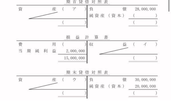 簿記3級の問題で(写真)アの求め方が分かりません..。答えは46,000,000なのですが、どうやったら純資産(資本)の18,000,000を求めることができるんですか?