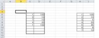 C5に1を入力すると、D5に100 C6に3を入力すると、D6に10  それは、H、Iの表から拾うという感じに C、Dの列に数式を入れる方法を教えてください。 よろしくお願いします