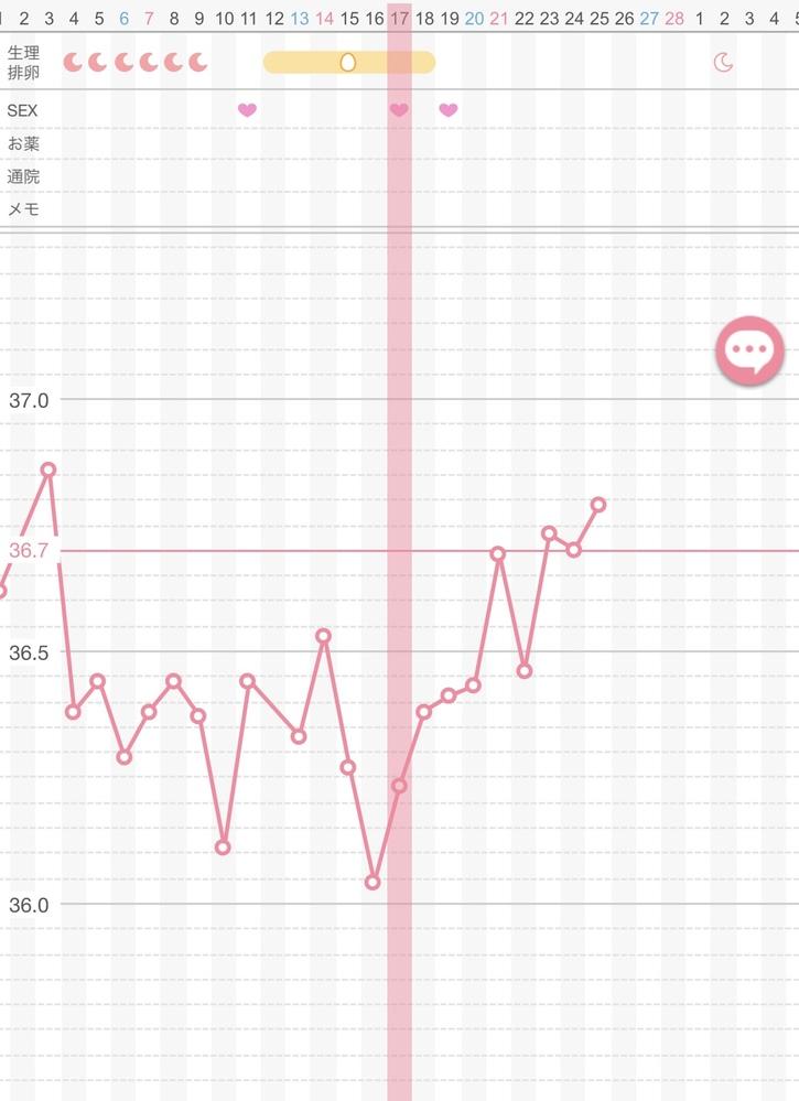 22日の体温はインプランテーションディップでしょうか? 妊活をしているものですが、そわそわがとまりません(>人<;)