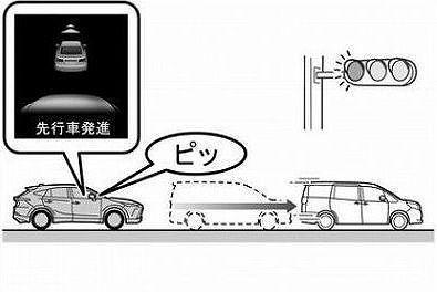 最近の自動車には「先行車発信」の機能は付いているのが多いのでしょうか。 ・ 軽自動車にも「先行車発信」の機能は付いているのがあるのでしょうか。 いかがでしょうか。
