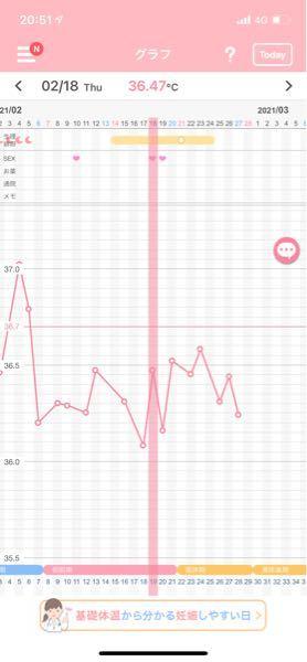 妊娠希望です。 2月18日、排卵日検査薬でくっきり陽性が出たので性交しました。次の日は薄く陽性。この日もしました。 排卵が起きたのにも関わらず基礎体温が低温期のままです。 ていうか、ガタガタ...