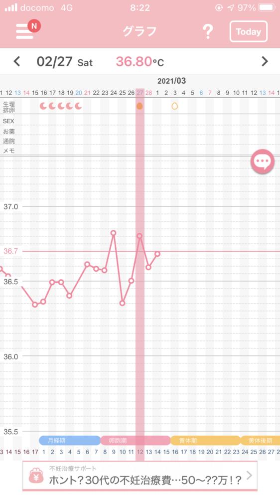 基礎体温グラフが以下の通りで、排卵日と思われる日は一気に体温が上がったのですが、その後0.2度くらい下がった体温のまま経過しています。 これは排卵がしっかり起きていないということでしょうか? ち...