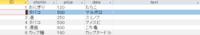"""access vbaの質問です。  SQL = """"SELECT [shohin] & [price] & [data] as [text] FROM テーブル1"""" Set rs = CurrentDb.OpenRecordset(SQL) 上記で抽出した内容をtextというフィールドに追加したいのですがどのうようなコードを書けばいいのでしょうか?"""