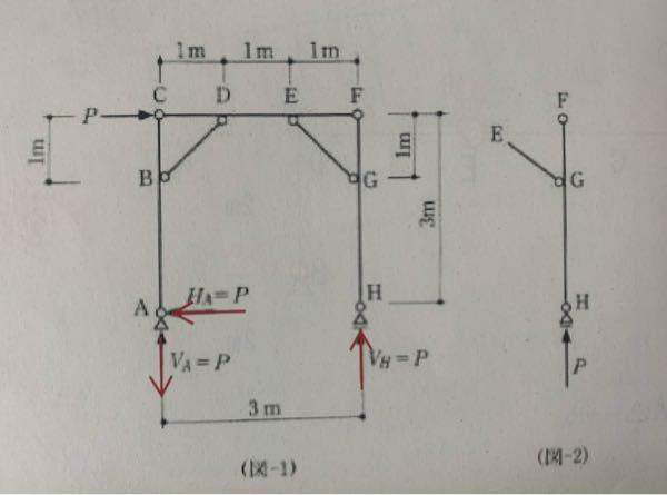 構造力学の問題です。 図1の構造の各部材に生じる軸力を考える問題で、 EG材に軸力が発生するかについて、図2を用いて 『HF材には曲げモーメントが生じないのでEG材には軸方向力が生じない』と解説があったのですが、 具体的にどういう考え方なのか教えていただけませんか? また、各部材に軸力が生じるかどうかを判断する解き方も教えていただけるとありがたいです。 ・反力計算はできます。 ・AC材はV1より引張力、FH材はV2より圧縮力が生じてるのかなと予想しています。 ・ラーメンに筋交があるときにどう考えたらよいかがわかりません。 ・筋交のピン接合、剛接合でなにが変わるかもわかりません。(できればこの辺りの解説もいただけるとありがたいです)