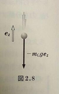 『考える力学』内の重力について質問です。 図2.8で、重力が-mg・ge(mgは重力質量で、後ろのgは重力加速度、eは鉛直上向きの単位ベクトル)と表されています。 しかし、重量を重力加速度であるgを用いて表すなら重力質量ではなく、通常のmではないでしょうか? なぜ重力質量が使われているのでしょうか? 分かりにくい質問で申し訳ありません。 よろしくお願いします。