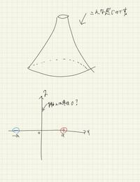 y軸対称に符号が逆の点電荷をおくとy軸上の電荷が0になるのはそれぞれの点電荷からうける電位が打ち消されるからですよね? もしよかったら、上の場合の3次元的なグラフを描いてくださると嬉しいです。