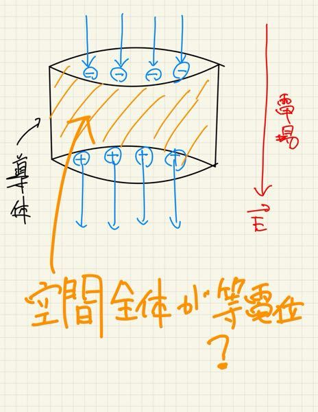 静電誘導で等電位になるのは導体の空間内部全体ですか?