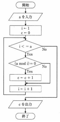 図のフローチャートでaに6を入力したとき、出力cを求めよ。ただし、(a mod i)はaをiで割った余りを表す。これの解説をお願い致します。答えは4みたいです。