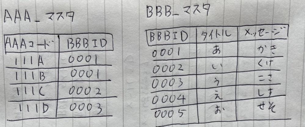以下のようなSQLが思いつかなくて困っております。 AAA_マスタのBBBIDを参照し、BBB_マスタのタイトルとメッセージを取得。 BBBIDが指定されていない場合は、BBBID=0002固定でタイトルとメッセージを取得。 よろしくお願いします。