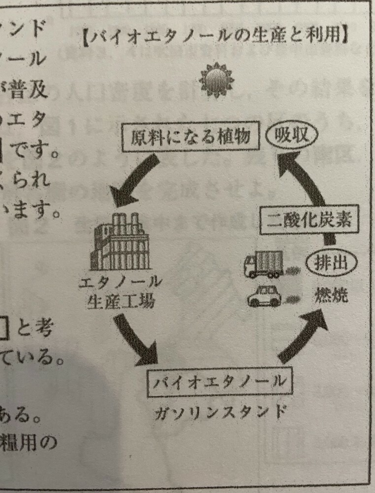 バイオ燃料についての質問です。 ある県の高校入試で画像のような図が使われていたのですが、そもそもバイオ燃料とは二酸化炭素排出減に有効ですか? 僕が思うに図中のエタノール生産工場で、例えばサトウキビをバイオ燃料に変換する時などに、二酸化炭素が排出されていると思うのですが、いかがでしょうか。