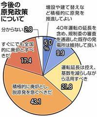以下の東京新聞社会面の記事の前半部分を読んで、下の質問にお答え下さい。 https://www.tokyo-np.co.jp/article/92948?rct=national (東京新聞社会面 福島第一事故から10年 「脱原発」望む声が8割超 地方紙ア...
