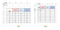 エクセルで、sheet2の『B4』セルに『0』と入れたら シート1を参照して、りんごの『C4』セルに『0.5』の値が入る。 『2』という数字が入ったら『1.5』の値が入る。  このような数式をC4からC12まで(D4からD12、E4からE12も同様)入れて sheet2のCからEのセルは、手入力しなくても自動で参照元の値が入るような 表を作成したいです。  ご教示のほどよろしくお願いいたします。