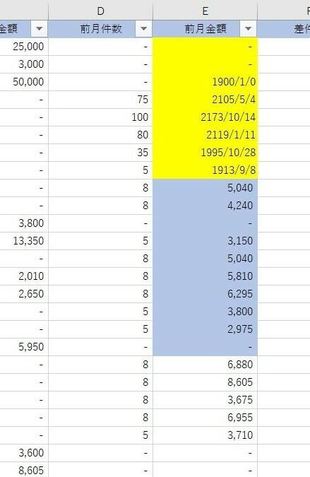ACCESS VBA についてご教唆ください。 ACCESSのテーブルをCopyftomRecordset を使用してExcelに出力したのですが、 通貨型のデータ(添付ファイル⇒フィールド:前月金額)の上部のデータが日付型で出力されます。 ACCESSテーブル 前月金額フィールドには日付型のデータは1件もありません。 ACCESS側の前月金額フィールドのデータ型は通貨型 Excel側の前月...