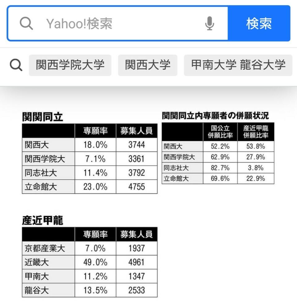 甲南大学は専願率がすごく低いですが、要するに併願率が高く、滑り止めにされて蹴られてるってことですよね?