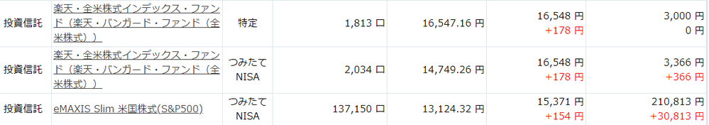 すみません。楽天証券でつみたてNISAをしているのですが、何か間違えたようです。 この一番上の 投資信託【 楽天・全米株式インデックス・ファンド(楽天・バンガード・ファンド(全米株式)】が特定と...