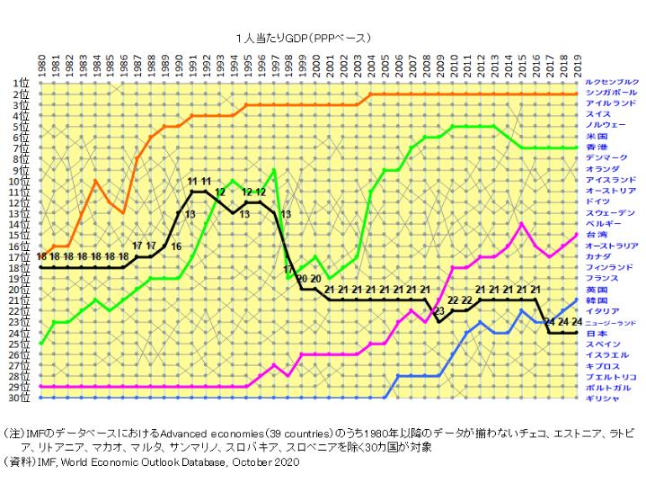 PPPベースの一人あたりGDPの世界比較統計データを見ると2019年の段階でアジアでは日本はシンガポール、台湾、韓国、香港に抜かれています。 https://honkawa2.sakura.ne.jp/4543.html 生活水準などは日本よりも台湾、韓国、シンガポール、香港の方が高いことは分かるので、 逆に台湾、韓国、シンガポール、香港に在住している人から見て・この点は日本の方がまだまだ台...