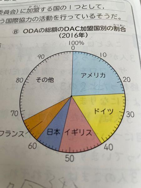 アメリカのODAの金額は日本の何倍かを、1/10の位までの概数で求めましょう。という問題ですw答えてください!
