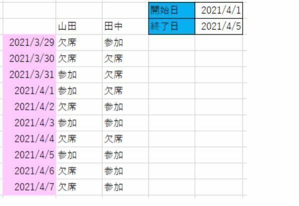 ExcelVBAマクロについて確認させてください。 下記の図の通り、開始日(=2021/4/1)と終了日(=2021/4/5)を読み込んで 出欠表から開始日(=2021/4/1)から終了日(=2021/4/5)まで「参加」のみカウントして表示する方法をご教授くださいm(__)m