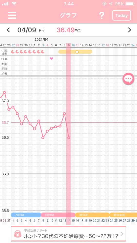 このグラフは排卵日付近かどうか教えていただきたいです。 今日にもタイミングをとったほうがいいのでしょうか。 よろしくお願い致します。