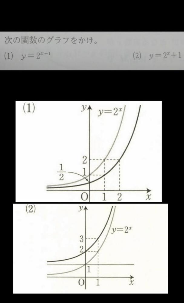 数学Ⅱ 指数関数 写真の問題の解き方についてなるべく細かく教えてください。 解答の細い線は書くのですか?