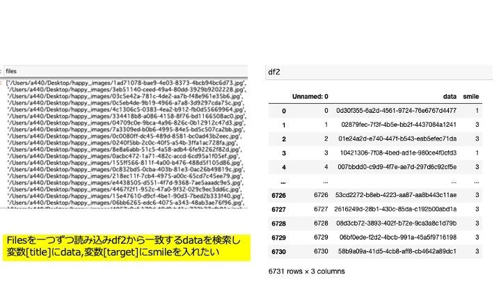こんにちは。python初学者です。 Filesを一つずつ読み込みdf2から一致するdataを検索し 変数[title]にdata,変数[target]にdataと同じ行のsmileを 入れた...