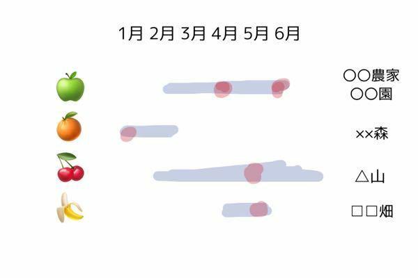 上司からこのような表を作成する仕事を頼まれました。 この場合ExcelかPowerPointかWordの どれで作成すればよろしいのでしょうか? またどうしたらわかりやすくなりますでしょうか? 月曜日までの課題なので教えてくださいm(_ _)m ・上に1月から12月まで記載されている ・左の食べ物が収穫される時期を線で表せと言われた ・線の赤の部分は収穫量が特に多い月 ・右はその食べ物が...