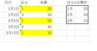 エクセル関数で画像の右表ように区分1の数だけを月別に 抽出する式を教えてください。よろしくお願いします。