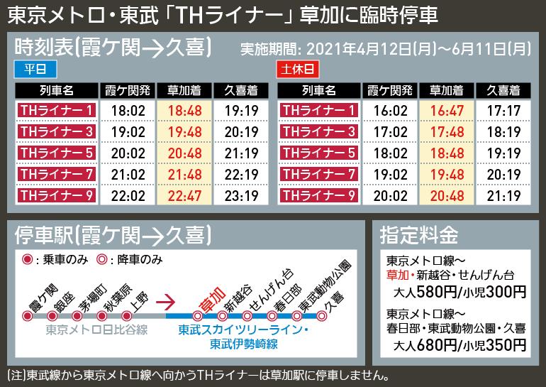 「THライナー草加駅停車キャンペーン」と言うことで、東武鉄道・東京メトロ日比谷線のTHライナーが、 明日4月12日(月)~ 6月11日(金)の期間と下り便だけの限定ですが草加駅に停車することになりました。 https://www.tobu.co.jp/cms-pdf/releases/20210406095501zM3a0-OuQaDeupBVZiM_tg.pdf おそらく、一向に利用客の...
