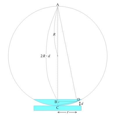 高校物理です。 波動の分野において、ニュートンリングの実験についての問題です。 その際、掲載画像のような図と共に 「空気層の厚さdをR,rを用いて表せ。 ただし、dはRに比べて十分に小さいとする。」 という問題がありました。 私は、 「d=R-(R^2-r^2)^1/2」 と回答したのですが、この回答は不適でしょうか? 解答には 「d≒r^2/2R」 とありました。近似を用いた解答は理解で...