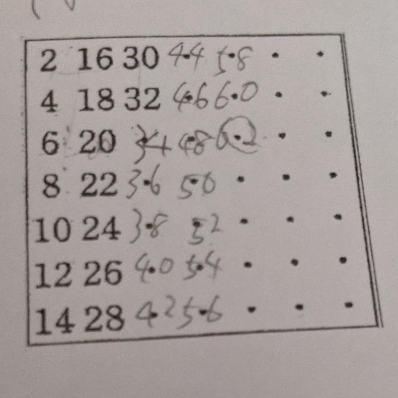 この前テストに出た規則についての問題なのですが、解説が書かれてなかったので解説と答えをおねがいします! 右の表は、正の偶数をある規則によって並べたものであるx,yが自然数のとき上からx行目左からy行目の数をN(x,y)とする。例えば、上から3行目で左から2行目の数20は N(3,2)である。ただし1≦x≦7,y≧1とする。 (1)❶N(x,1),❷N(x,2)の値をそれぞれ式に表しなさい。