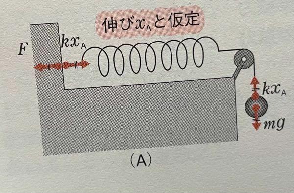 静止しているのですが、右のKXa-mg=0で釣り合っているのはわかります。全体が静止しているのはどれとどれが釣り合っているからなのでしょうか、壁とバネが重なっているところは作用反作用なので釣り合いは使えない のでしょうか?