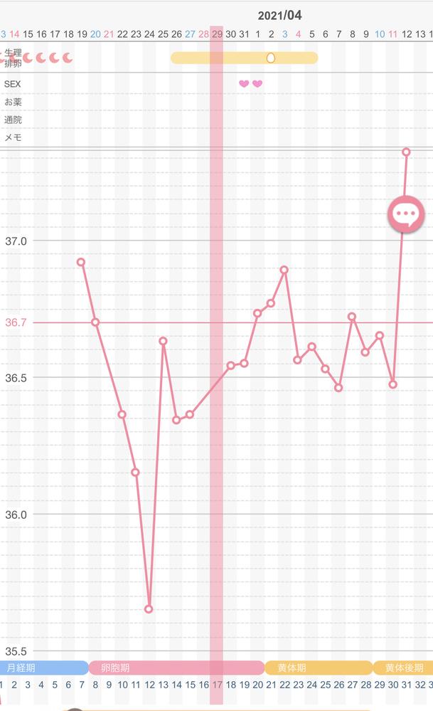 基礎体温の高温期の数え方について教えてください!タイミング指導中です。 多嚢胞性卵巣症候群、PCOSです。 月経周期は30-42日でバラバラ、一時期無月経でした。今週期からクロミッドを飲んで卵...